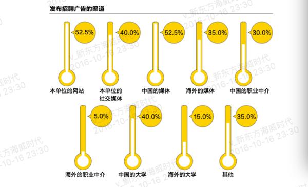 2016年中国海归就业调查报告 学非所用薪酬差强人意