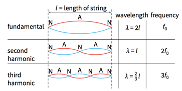 CIE 物理备考指南--波