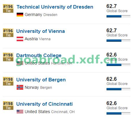 US News发布2017世界大学排名(Top200)