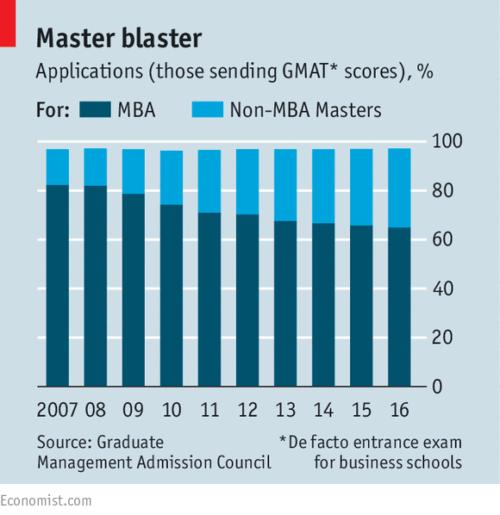《经济学人》发布2016全球全日制MBA排行榜--布斯、凯洛格和达顿列前三