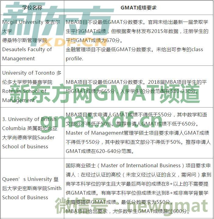 2017加拿大商学院研究生申请GMAT成绩要求