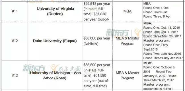2017年美国商学院申请截止时间