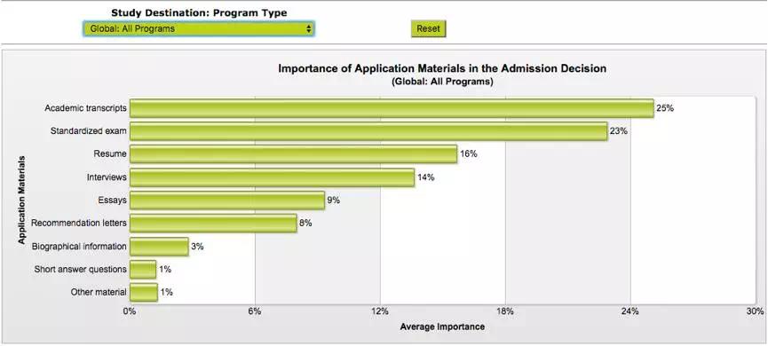商学院的申请资料到底有多重要