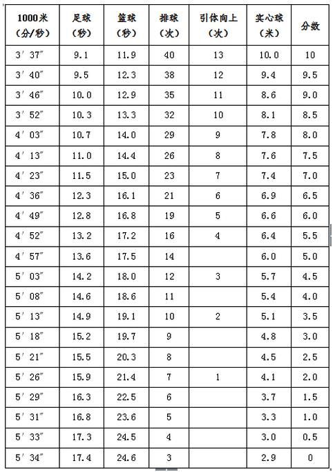 2017北京中考体育评分标准(男)