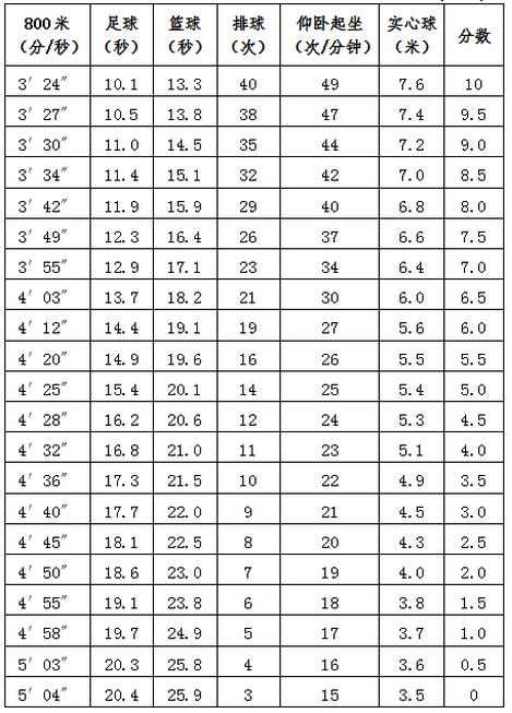 北京中考体育评分标准(女)