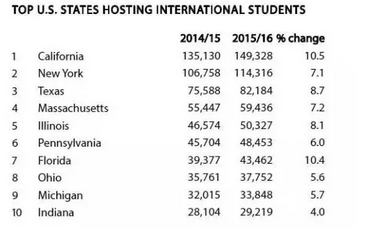 中国在美留学生最多,美国赴华求学人数下滑!