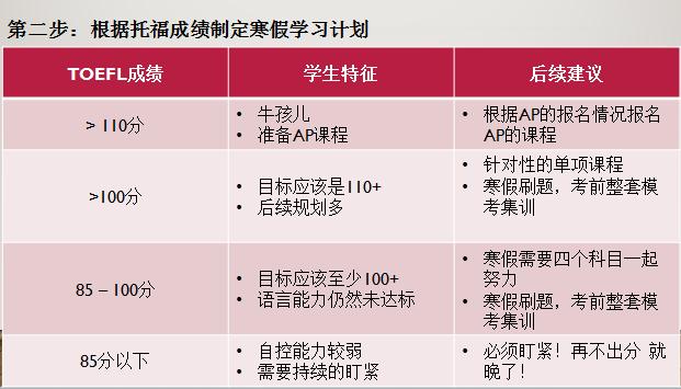 高二寒假学习规划:高二下学期 出国关键期