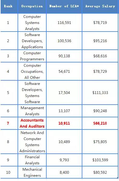 美国大学TOP10首次开设会计硕士