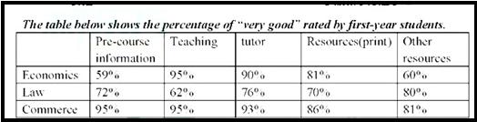 2016年12月雅思写作重点复习题型之表格