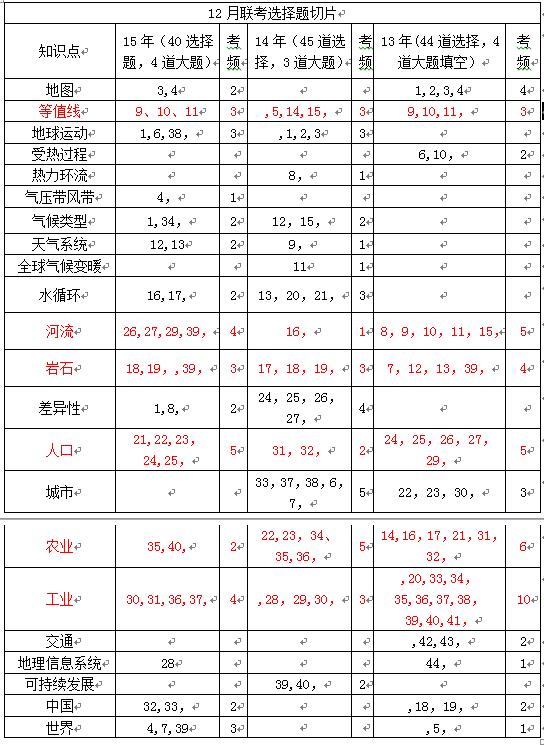 12月联考选择题分析表
