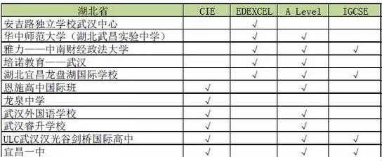 A-Level2016大陆地区学校名单大全