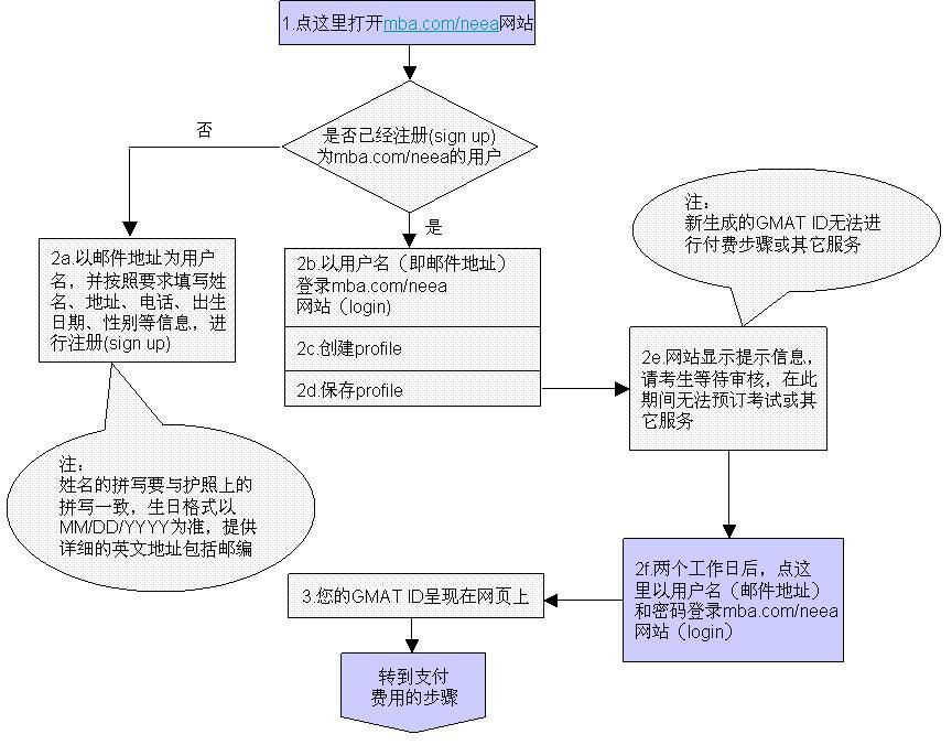 2016年GMAT考试报名流程