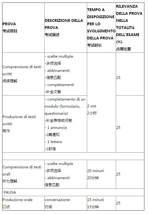 意大利语考试:CELI佩鲁贾完全攻略