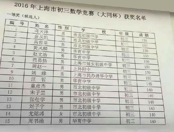 2016上海大同杯数学竞赛获奖名单(一等奖)