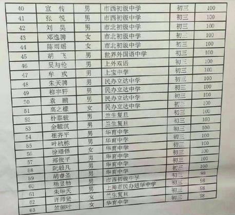 2016上海大同杯数学竞赛获奖名单(三等奖)