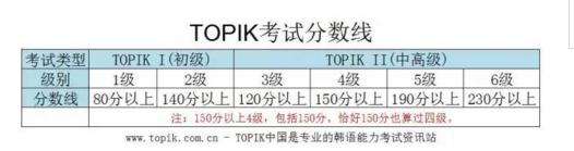 韩语考试:TOPIK分数线(改革前/改革后)