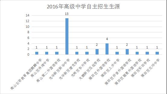 2016深圳四大名校自主招生生涯统计图汇总(2017自招生可参考)