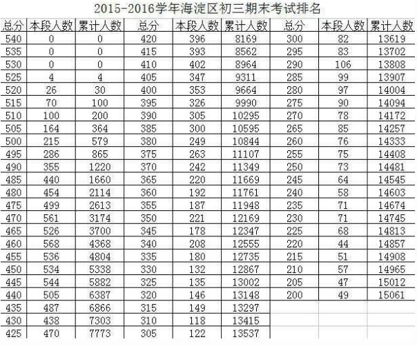 2016年1月海淀区初三上期末考试分数段及人数统计