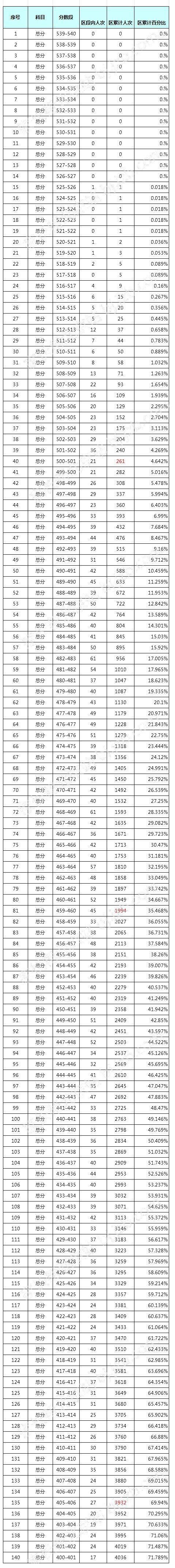 2016年1月东城区初三上期末考试分数段及人数统计