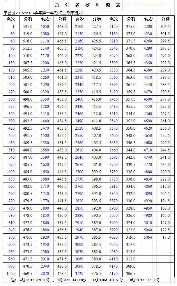 2016年1月丰台区初三上期末考试分数段及人数统计