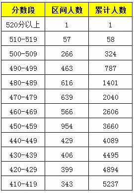2016年1月西城区初三上期末考试分数段及人数统计
