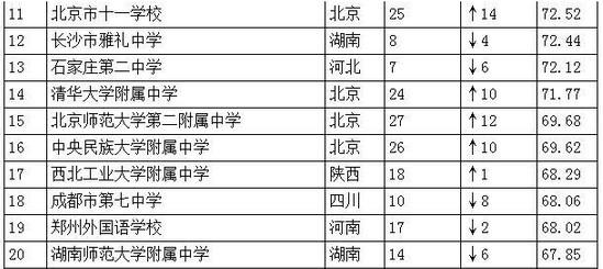 2016中国重点高中排行榜TOP100