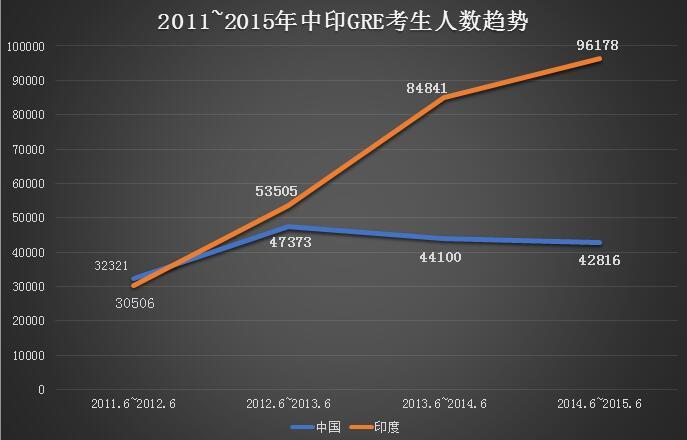 2011-2015年中国GRE考生人数变化