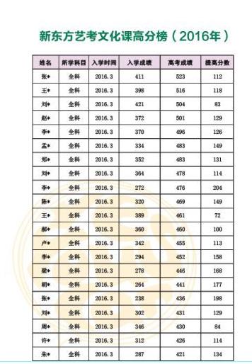 2017年唐山艺考文化课培训
