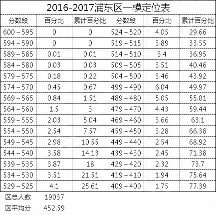 2017浦东中考一模考试分数段及人数统计汇总