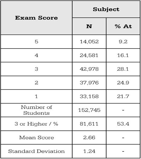 AP化学考试2016盘点及2017备考展望