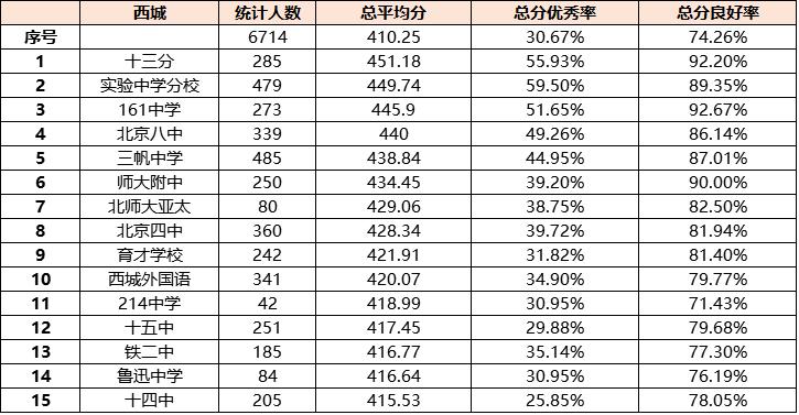 2017北京西城区初三期末考试各重点中学成绩排行榜表