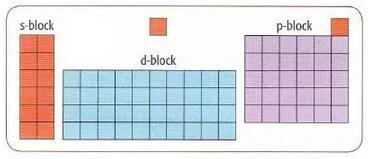 A Level化学——电子排列的那些事儿