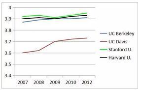 美国大学录取标准,大学看的究竟是什么?