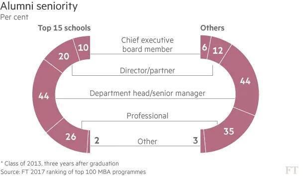 MBA校友资历对比图(Top15项目和其他院校)
