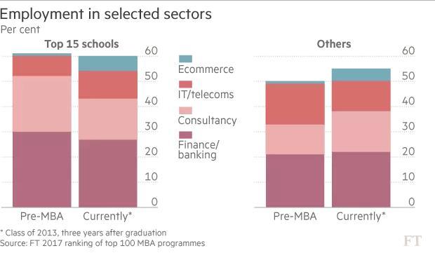 就业领域对比图(Top15项目和其他院校)