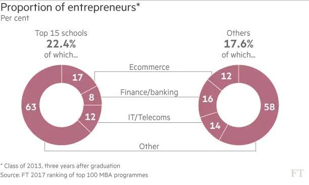 创业比例对比图(Top15项目和其他院校)