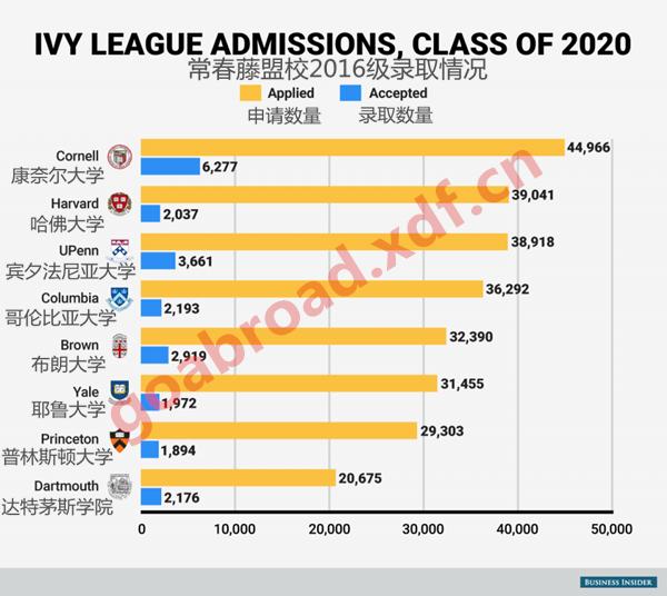 哈佛申请数量创新高 美国名校门槛继续攀升