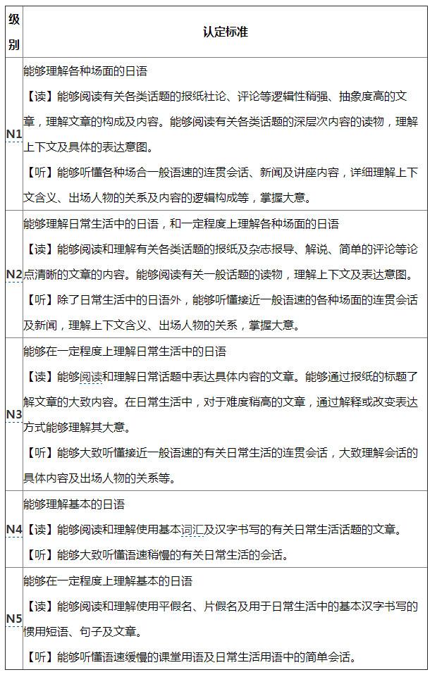 2017年7月日语等级考试报名准备工作
