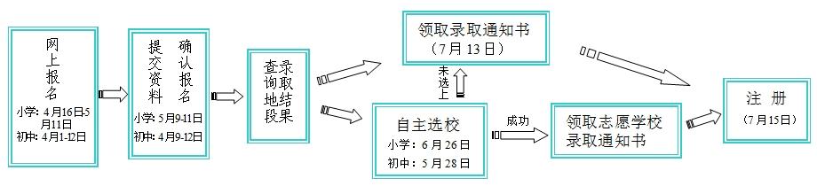 户籍生入学流程