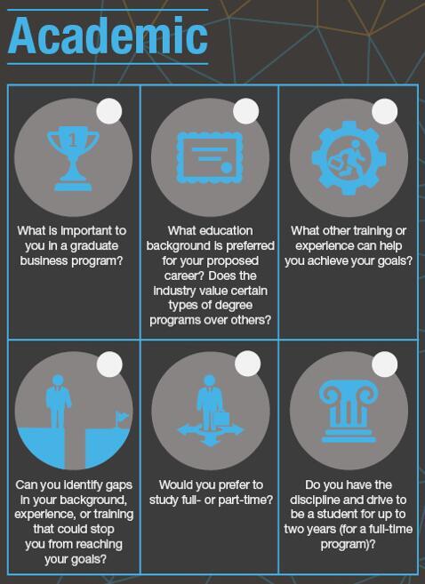 准备商学院申请前帮你理清思路的20个问题