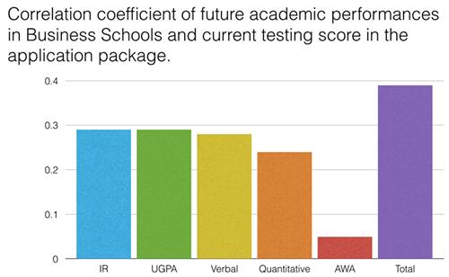 申请中各部分成绩与入读商学院后成绩的相关性