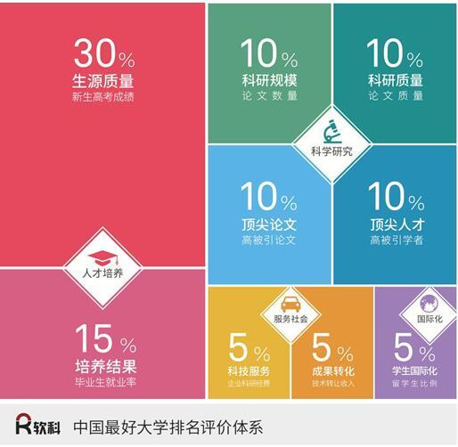 2017中国最好大学排行榜榜