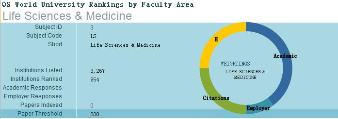 2017QS世界大学学科排名(生命科学)