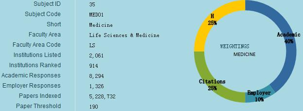 2017QS世界大学专业排名(医学)