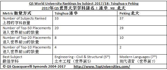 中国大学在2017QS世界大学专业排名中表现突出