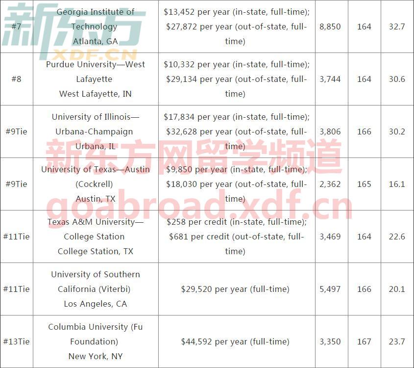 US News2018全美工程学院排名及GRE平均分