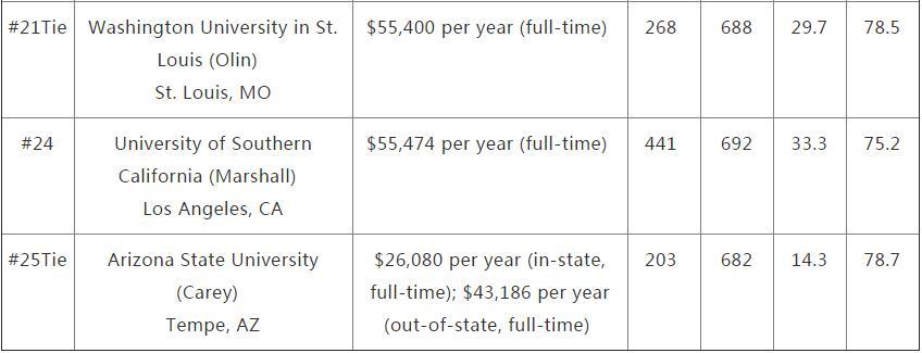 US News2018全美商学院排名及GMAT平均分