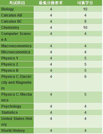中国学生最爱去的那些大学AP分数要求及换学分政策!