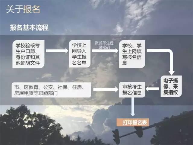2017年深圳中考报名流程
