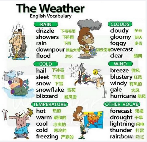 收藏干货:图解天气的词汇(中英双语)